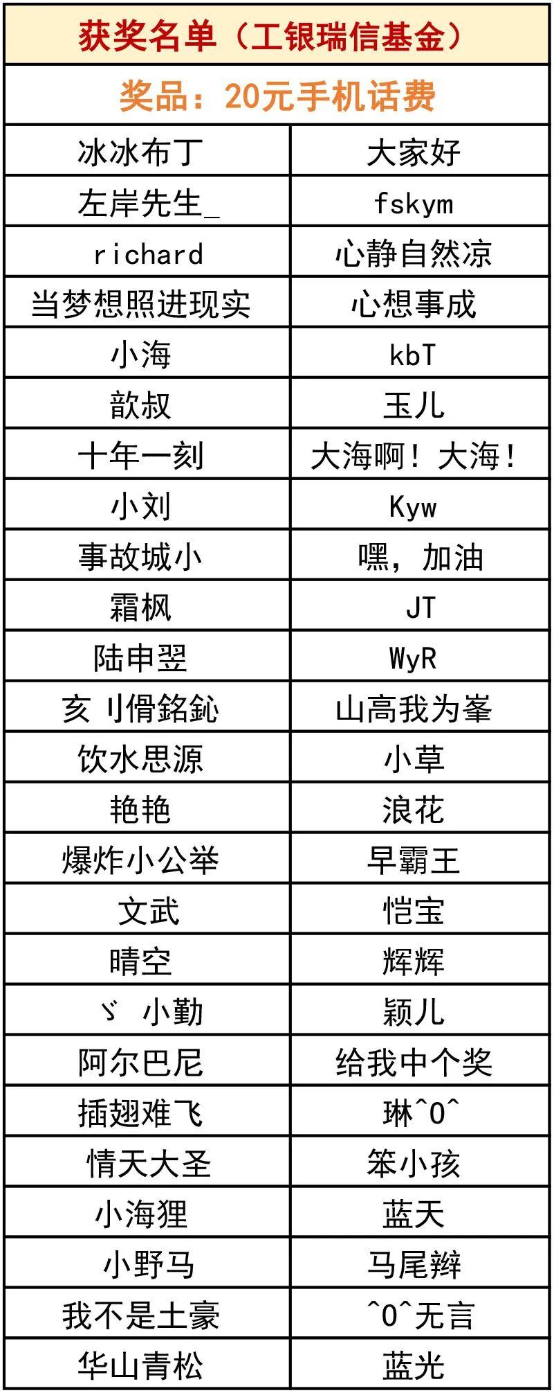 获奖公布丨反洗钱答题活动获奖名单出炉!