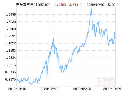 东吴双三角C净值上涨3.57% 请保持关注