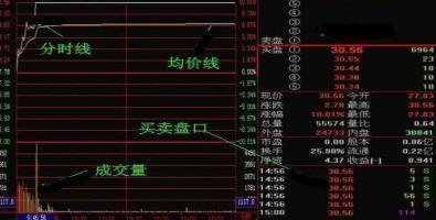 中国股市:主力在分时图上隐藏的秘密?一旦看懂,涨停抓不停!