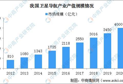 数字中国建设释放政策利好 中国卫星导航产业链布局前景如何?