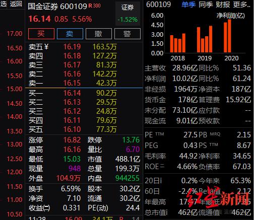"""千亿券商合并计划""""凉了"""",国金证券复牌后盘中不跌反涨图片"""