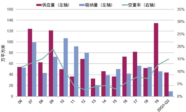 北京写字楼市场空置走高租金下调  业内期盼自贸区红利