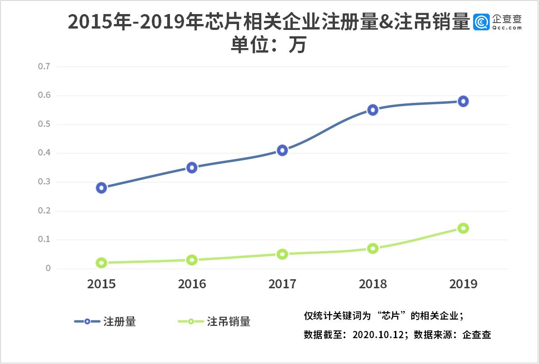 摸底芯片产业:我国相关企业超4万家,前三季度新增1.28万家图片