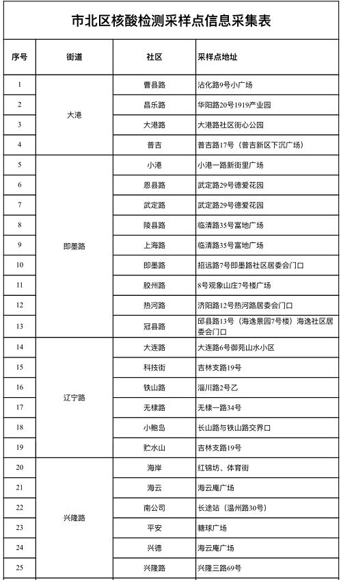 青岛市北区公布133处核酸检测采样点图片