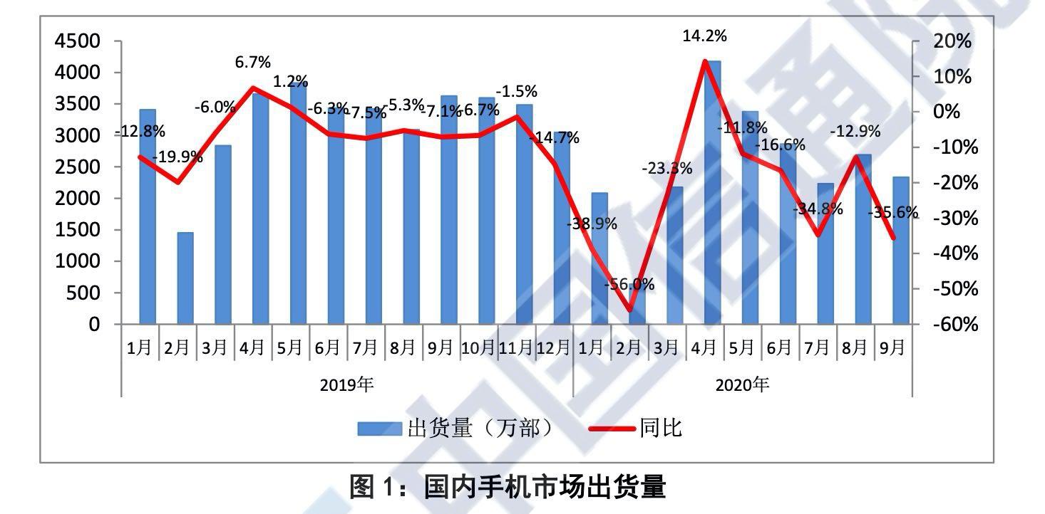 重磅新机型缺席 中国信通院:9月国内手机出货量大跌35.6%图片