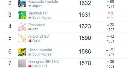 俱乐部排名:恒大亚洲第8遭上港压制 国安猛追 拜仁世界第一