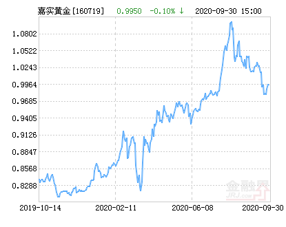嘉实黄金(QDII-FOF-LOF)净值上涨1.11% 请保持关注