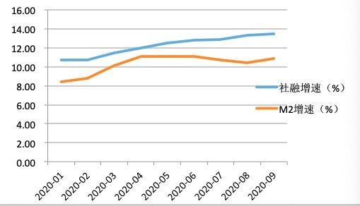 9月金融数据超预期:社融完成全年目标 空债多股?
