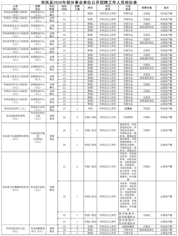 岢岚县2020的部门和业务单位公开招聘80名员工。