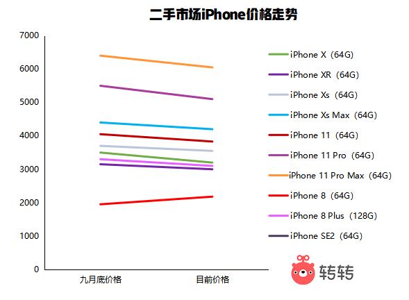 iPhone12发布后,二手iPhone8涨价,罗永浩宣布重返手机圈