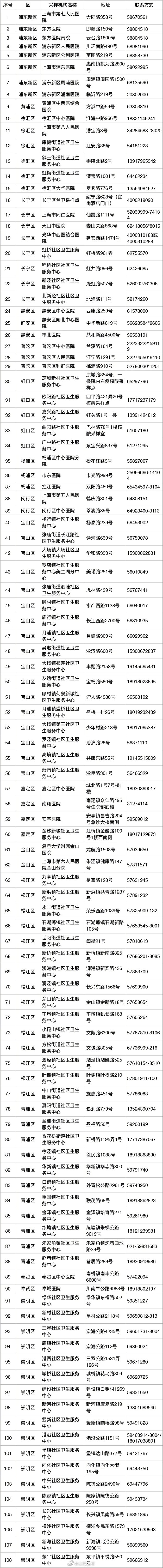 上海:国内疫情中风险地区来沪返沪人员可免费核酸检测图片