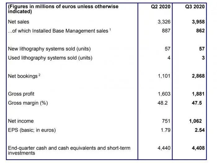光刻机巨头ASML三季报:净销售额40亿欧元,共交付10台EUV光刻设备