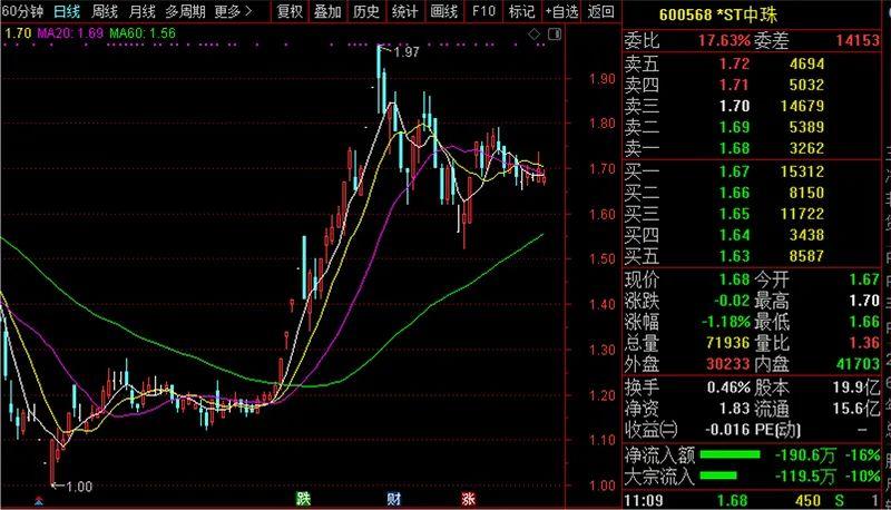 *ST中珠控股权争夺进入关键期 罢免总裁罢免董秘还报警