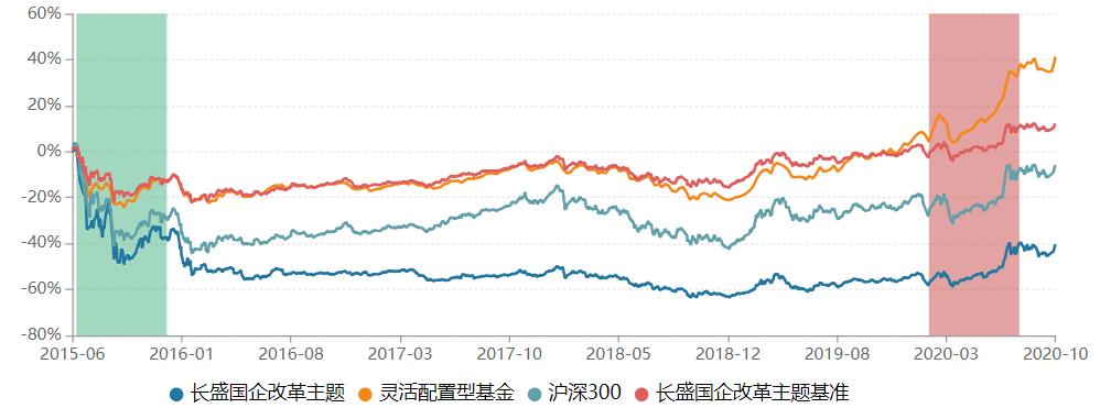 长盛基金为何掉队? 长盛国企改革总收益-44.8%