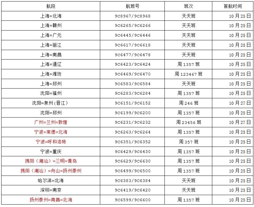 春秋航空将新开20条、复航5条航线 浦东新增8城直飞图片