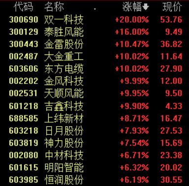 """《风能北京宣言》发布 风电概念股闻""""风""""大涨"""