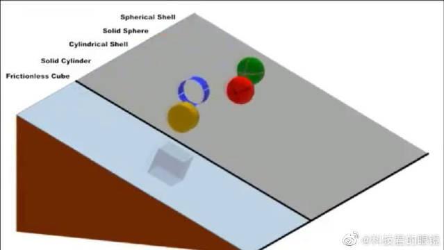 同样的斜面,圆形就一定会比方形滚得快吗?