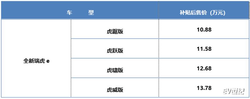 内外焕新,奇瑞新能源全新瑞虎e上市售10.88万元起
