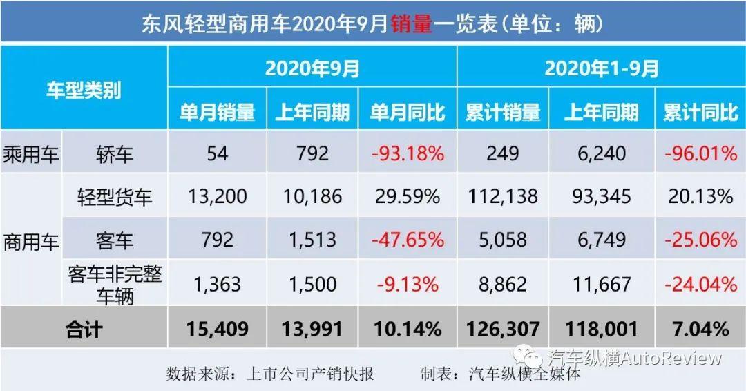 2020年9月上市车企产销快报-商用车:货车继续担当增长主力