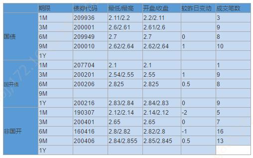 【银华基金】交易日报 2020-10-15