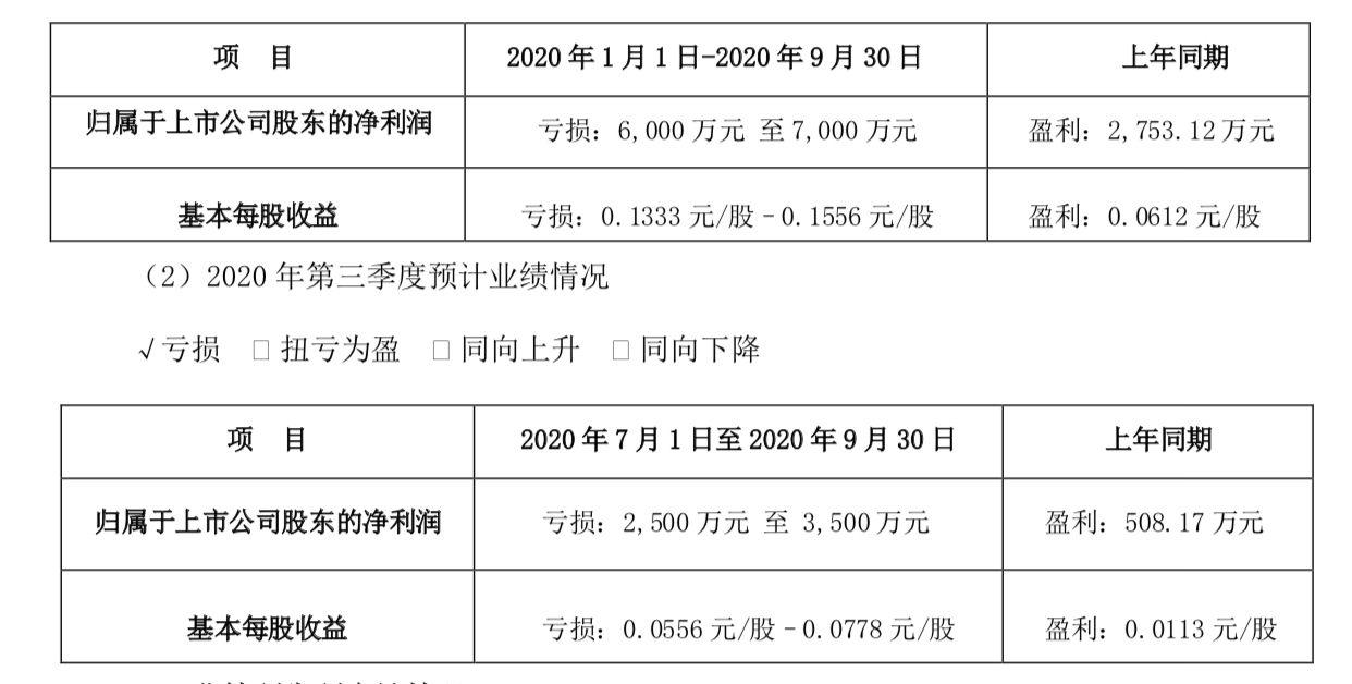 青青稞酒:预计前三季度净利预亏6000万—7000万图片
