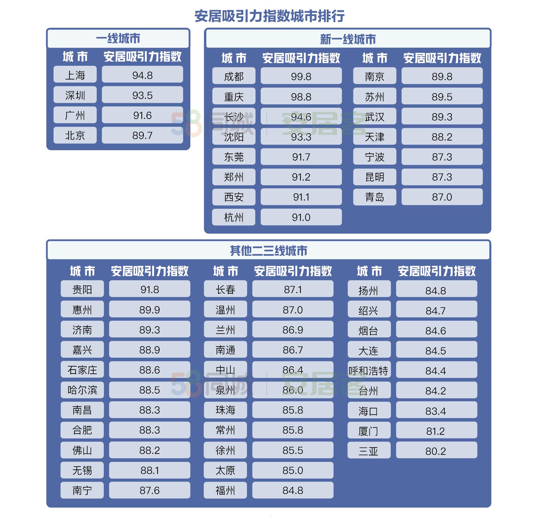 城市安居吸引力谁最强?成都、重庆、上海排前三图片