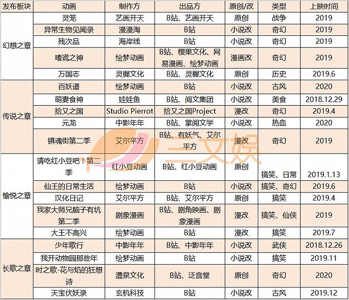 陈睿:《仙王的日常生活》等国产动画单部付费收入超日本动画