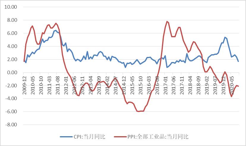 """9月金融数据超预期,CPI增速重回""""1时代"""""""