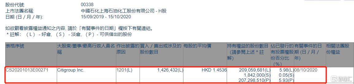 上海石油化工股份(00338.HK)遭花旗集团减持142.64万股