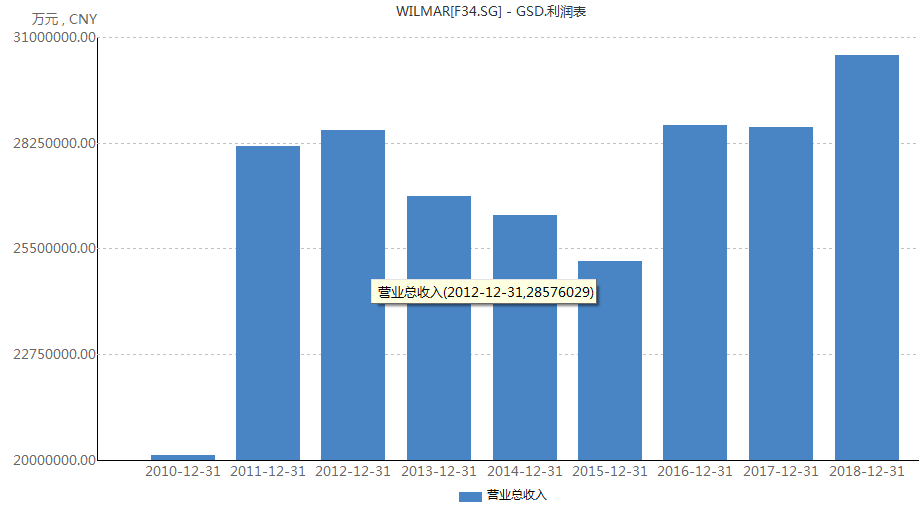 金龙鱼市值暴涨至2300亿远超母公司 对比茅台、海天味业还能涨吗?