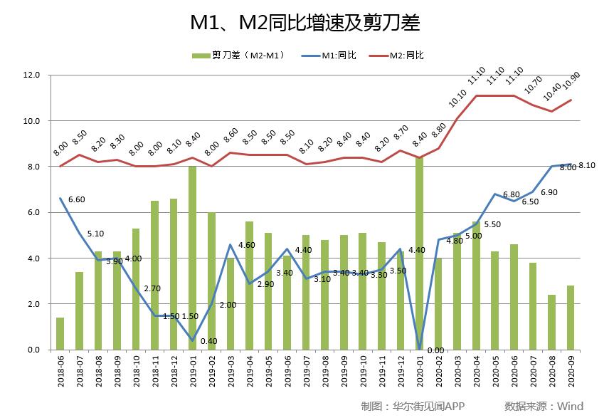 中国9月金融数据全面超出预期!