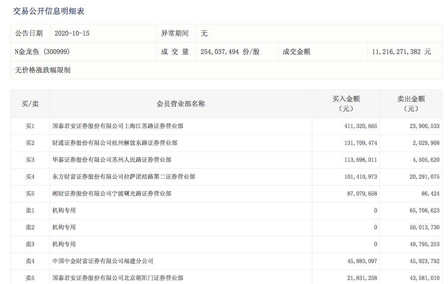 """""""粮油一哥""""金龙鱼市值破3000亿 三机构抛售1.66"""
