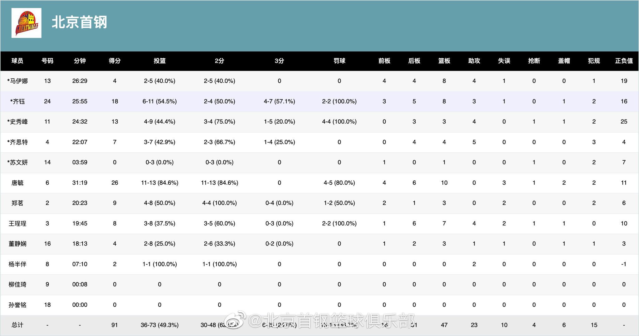 北京首钢女篮本场竞赛手艺统计。图/首钢俱乐部微博