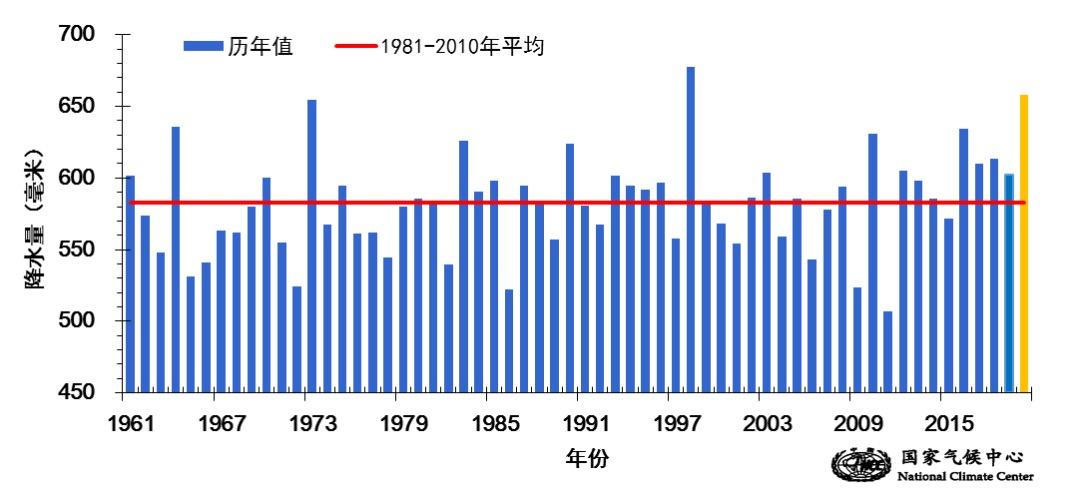国家气候中心:今年我国气候总体偏差