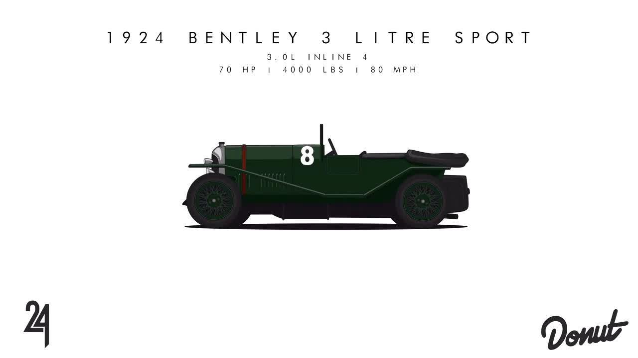 一个视频看完汽车演变史之勒芒24h耐力赛冠军车