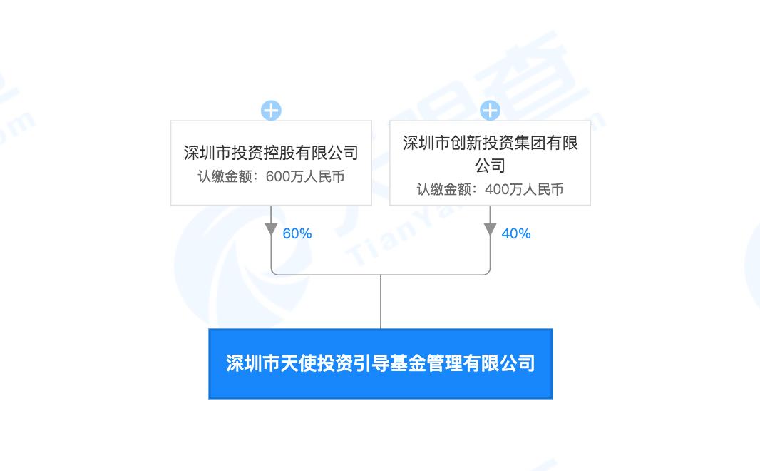 深圳称政府最高承担天使投资40%损失 背后的母基金是如何运作的?