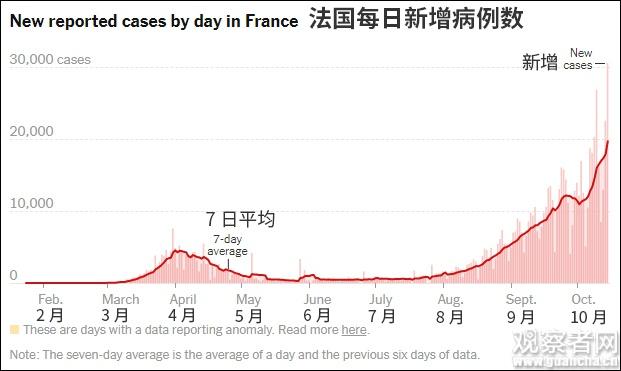 欧洲疫情告急:比第一波更凶猛 法国日增3万例