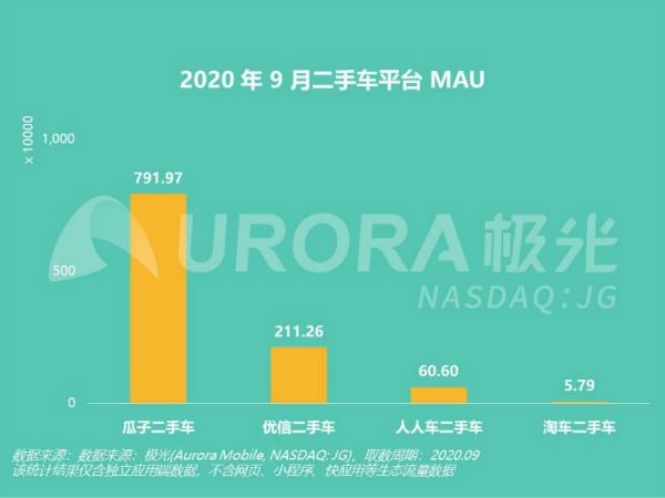 瓜子二手车开放平台加速行业聚焦 成业内唯一活跃用户增长平台