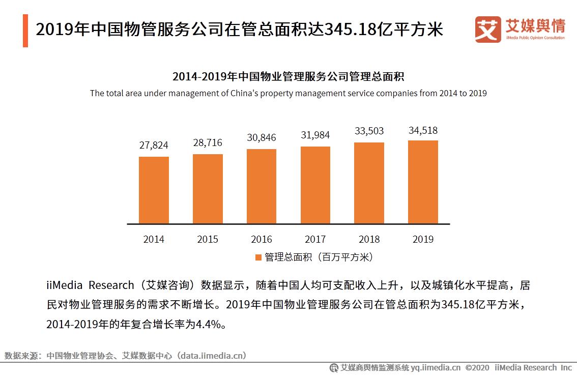 艾媒舆情|2020年9-10月中国物业管理行业舆情监测报告