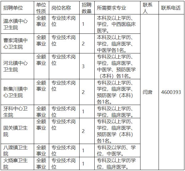 宝鸡陇县2020年县及县以下医疗卫生机构定向招聘医学类本科生补充招聘公告