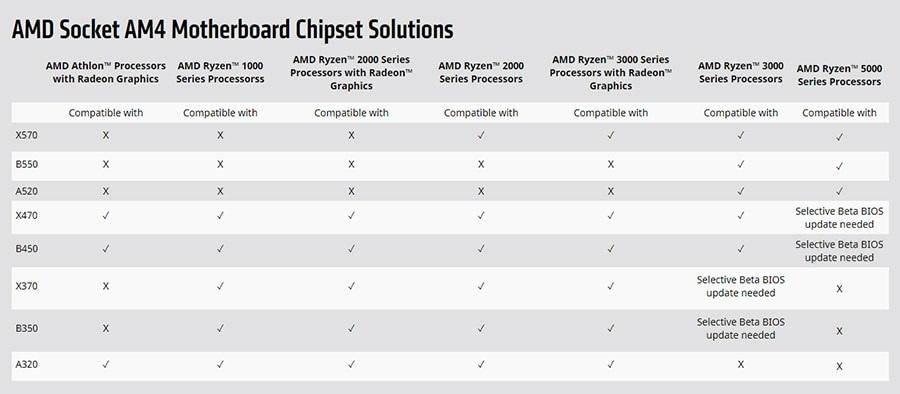 微星宣布所有 400 系列主板将支持锐龙 5000 系列处理器