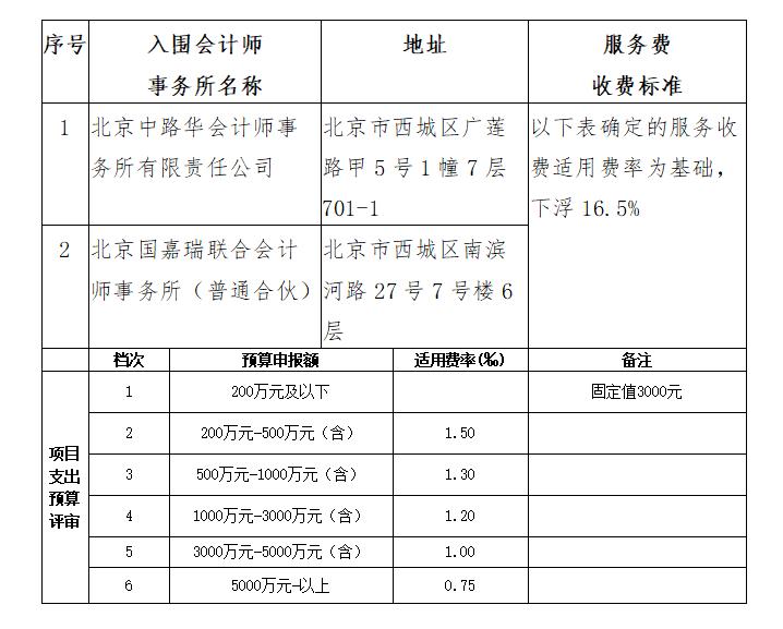 新华社预算评审服务采购项目遴选成交公告图片