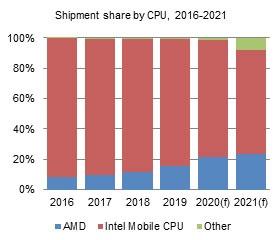 DigiTimes:英特尔移动处理器市场份额预计在明年降至 70% 以下