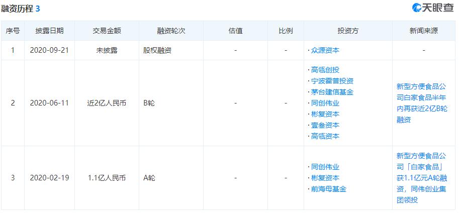 IPO前夕茅台、高瓴突然退出 李子柒供应商冲A股方便食品第一股?