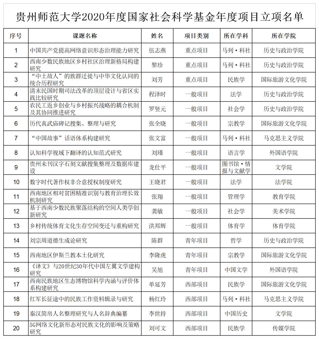「华美官网注册」0项国家社科基华美官网注册金年度项图片