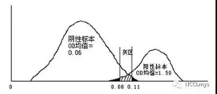虚惊一场!青岛大学附属日照医院两例新冠血清检测假阳性!图片