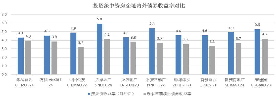 中资地产美元债:收益、新发行与评级(2020.10.15)