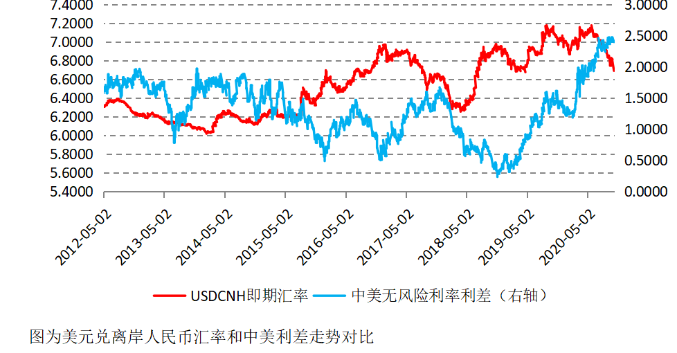 人民币汇率升值趋势会持续吗?