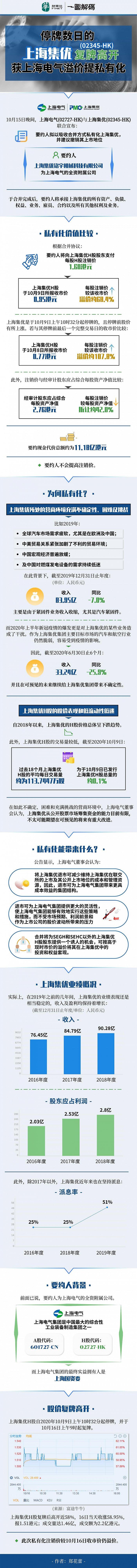 一图解码:停牌数日的上海集优复牌高开,获上海电气溢价提私有化