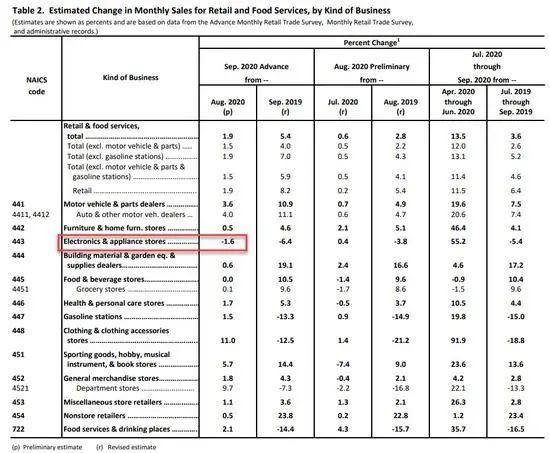 又生变数?美国2020财年预算赤字飙升至3.1万亿美元,9月零售数据大超预期,全球市场波澜不惊!国内期货夜盘橡胶涨超4%
